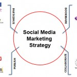 How to Plan Social Media Marketing Strategy